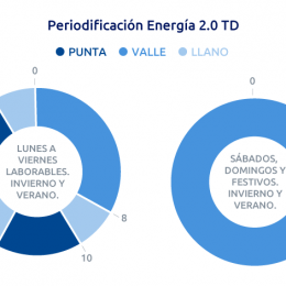 Cambios en los peajes eléctricos: Cómo afectan a tu factura de la luz